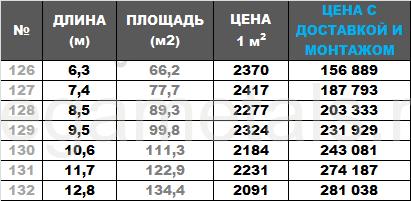 Навесы для автомобилей №16, Ширина 10,5 м